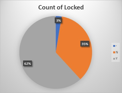 Count of locked