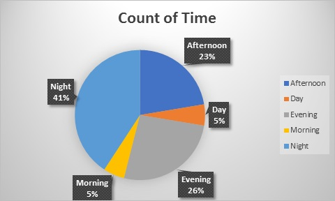 count of time